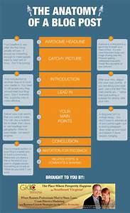 The Ultimate Guide to Writing Blog Posts That Rank in ...