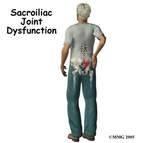 Pelvic Floor Spasms Medication by Sacroiliac Si Joint Dysfunction Houston Methodist
