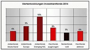 Wertentwicklung Fonds Berechnen : wertentwicklung fonds 2014 ~ Themetempest.com Abrechnung