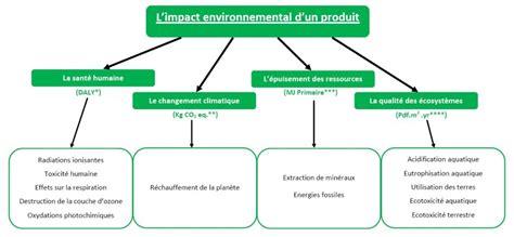 d 233 termination de l impact environnemental de la dalle bureau d etudes industrielles quot energies