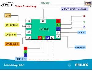 Training Tv Philips Chasis L01