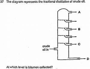O Level Chemistry   Oil Refining