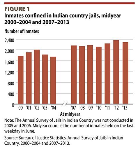 crime statistics bureau bureau of justice statistics 2013 offenders