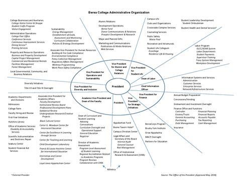 berea college administrative organization chart