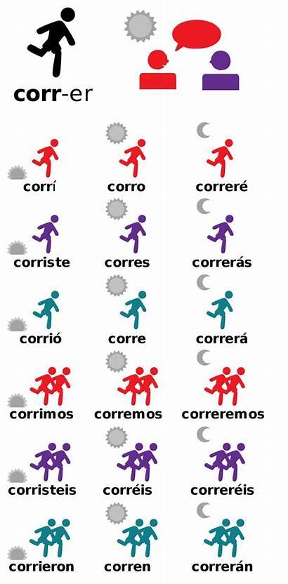 Correr Conjugation Verb Ella Spanish Person Parts
