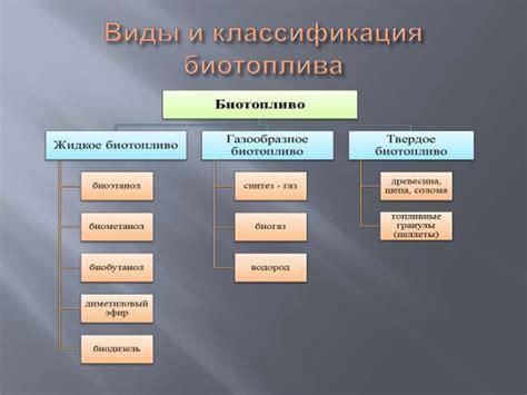 Биотопливо Википедия . Виды биотоплива[ . ]