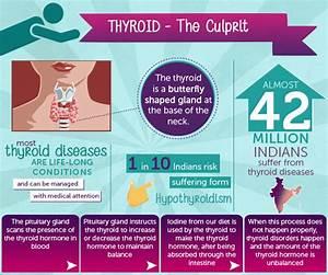 15 Unknown Thyroid Symptoms In Women