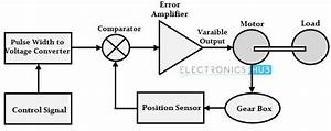 Dc Servo Motor Diagram