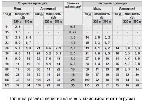 Таблица Примерного Потребления Электроэнергии Бытовыми Приборами – В РИТМІ ЖИТТЯ