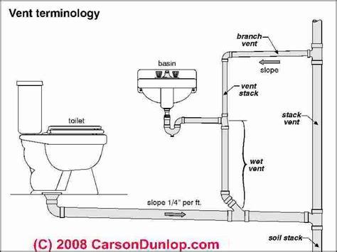 Basic Plumbing Venting Diagram