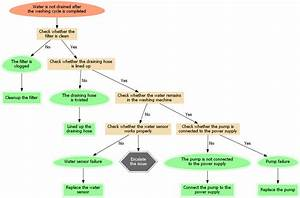 Troubleshooting Flowcharts
