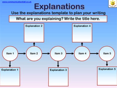 Non-fiction Writing At Ks2 By Bevevans22 Flowchart Java Example Process Flow Chart Infographic Jurnal Definisi Instruction Cycle In Computer Architecture On Pages Based Aptitude Questions Symbols How To Make Google Docs