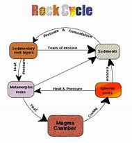 Best 25 ideas about rock cycle diagram find what youll love rock cycle diagram ccuart Choice Image
