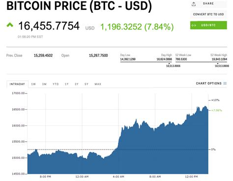Those who plan to invest. Bitcoin indian rupee exchange rate history (BTC INR)
