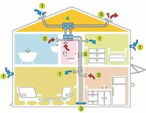 Double Flux Aldes : tout savoir pour mieux construire la ventilation un ~ Edinachiropracticcenter.com Idées de Décoration