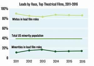 Researchers study underrepresentation in film, TV   Daily ...