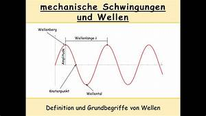 Wellenlänge Licht Berechnen : fein wellenl nge arbeitsblatt galerie super lehrer ~ Themetempest.com Abrechnung