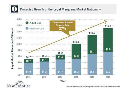 Marijuana Green Profits Are