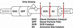 An Exemplary Arrangement Of The Exhaust Aftertreatment