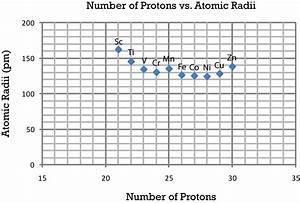 Periodic Trends In Atomic Size