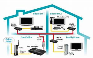 Whole House Networking Using Moca