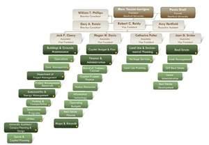 Organizational Organization Chart