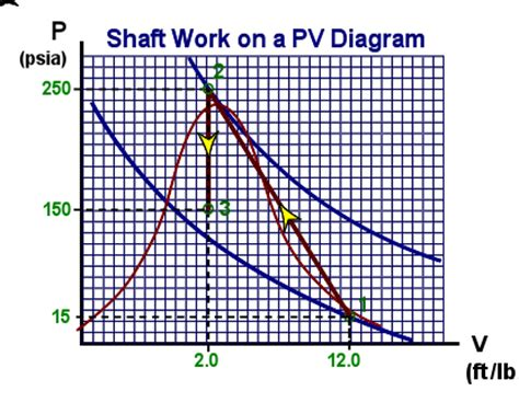 Work On A Pv Diagram by Ch8 Lesson B Page 22 Homework Problems