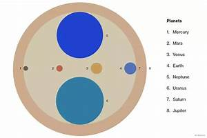 How do the planets rank in size from smallest to largest ...