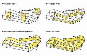 Developmental Diagrams