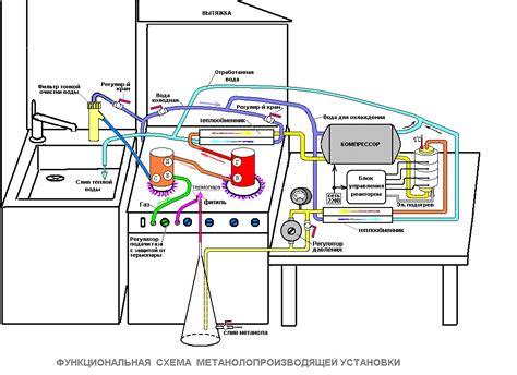 Мини предприятие по производству метилового спирта как бизнес