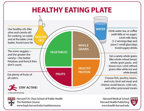 harvard launches healthy eating plate  response
