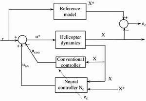 Block Diagram Of Feedback Error Learning Neural Control