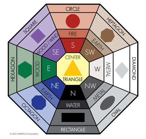 Awesome article on how to use shape and color Feng Shui in