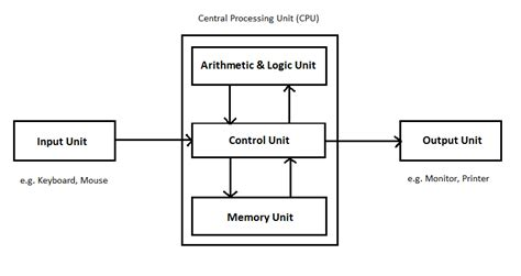 Components Cpu Their Functions Diagram