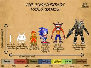 Video Game Evolution History