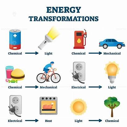 Energy Transformation Example Illustrations Examples Energia Transformacion