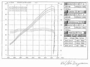 Sprint St Dyno Curve