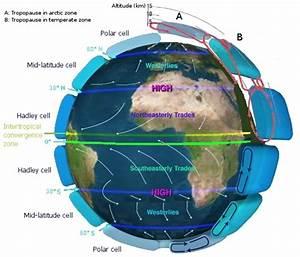 Atmospheric Circulation