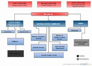 North Korea Government Structure   Block Diagram