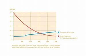 Solaranlage Einfamilienhaus Kosten : solaranlage strom kosten automobil bau auto systeme ~ Lizthompson.info Haus und Dekorationen