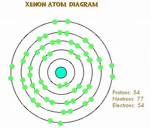 """poem Xenon, a poem from the """"Periodic Table of Poetry ..."""