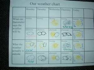 Tens And Ones Chart Room 18 2013 Our Own Class Barometer Weather Chart