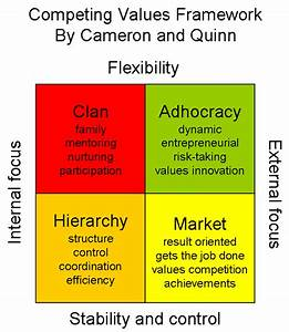 Competing Values Framework By Cameron And Quinn