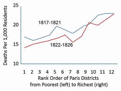 Poverty Health History 1842 Chadwick 1850 Graph