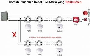 Anatomi Fire Alarm Konvensional  Analog