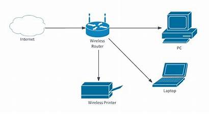 Internet Network Diagram Examples Intranet Networking Topology