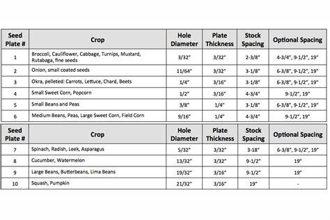 Covington Planter Plate Chart