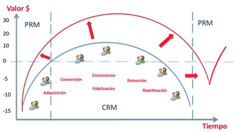 ciclo de vida de un consumidor archivos off on commerce day