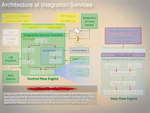 Architecture Of Integration Services