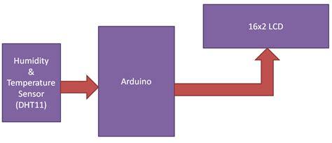 arduino based humidity  temperature measurement